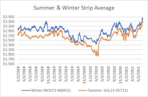 seasonal strip for natural gas June 17 2021 report