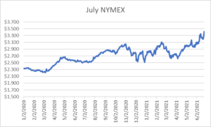 July NYMEX graph for natural gas June 24 2021 report