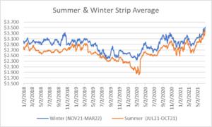 seasonal strip for natural gas June 24 2021 report
