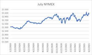 July NYMEX graph for natural gas June 3 2021 report