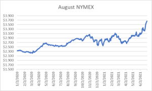August NYMEX graph for natural gas July 1 2021 report