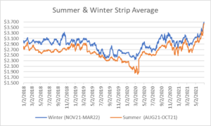 seasonal strip for natural gas July 1 2021 report