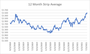 12 month strip for natural gas July 15 2021 report