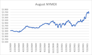 August NYMEX graph for natural gas July 15 2021 report