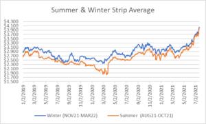 seasonal strip for natural gas July 22 2021 report