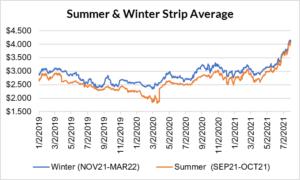 seasonal strip for natural gas July 29 2021 report