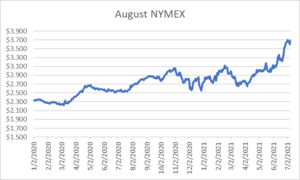 August NYMEX graph for natural gas July 8 2021 report