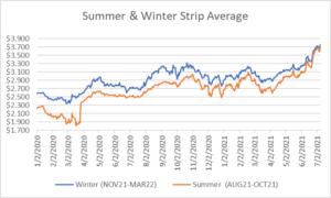 seasonal strip for natural gas July 8 2021 report
