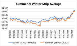 seasonal strip for natural gas August 12 2021 report