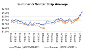seasonal strip for natural gas August 5 2021 report