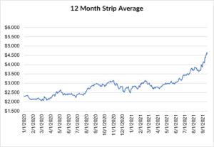 12 month strip for natural gas September 16 2021 report