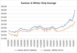 seasonal strip for natural gas September 16 2021 report