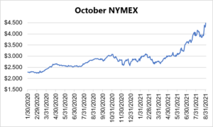 October NYMEX graph for natural gas September 2 2021 report