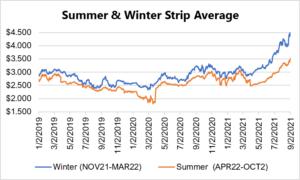 seasonal strip for natural gas September 2 2021 report