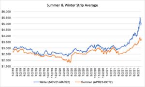 seasonal strip for natural gas September 23 2021 report