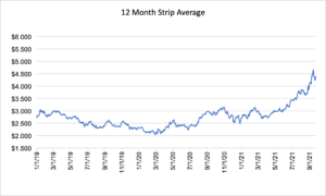 12 month strip for natural gas September 23 2021 report