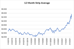 12 month strip for natural gas September 30 2021 report