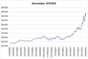 November NYMEX graph for natural gas September 30 2021 report