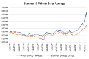seasonal strip for natural gas September 30 2021 report